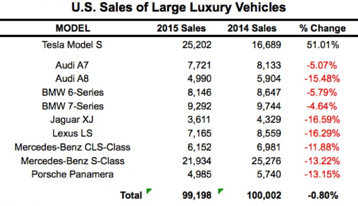 Ventas coches de lujo EEUU